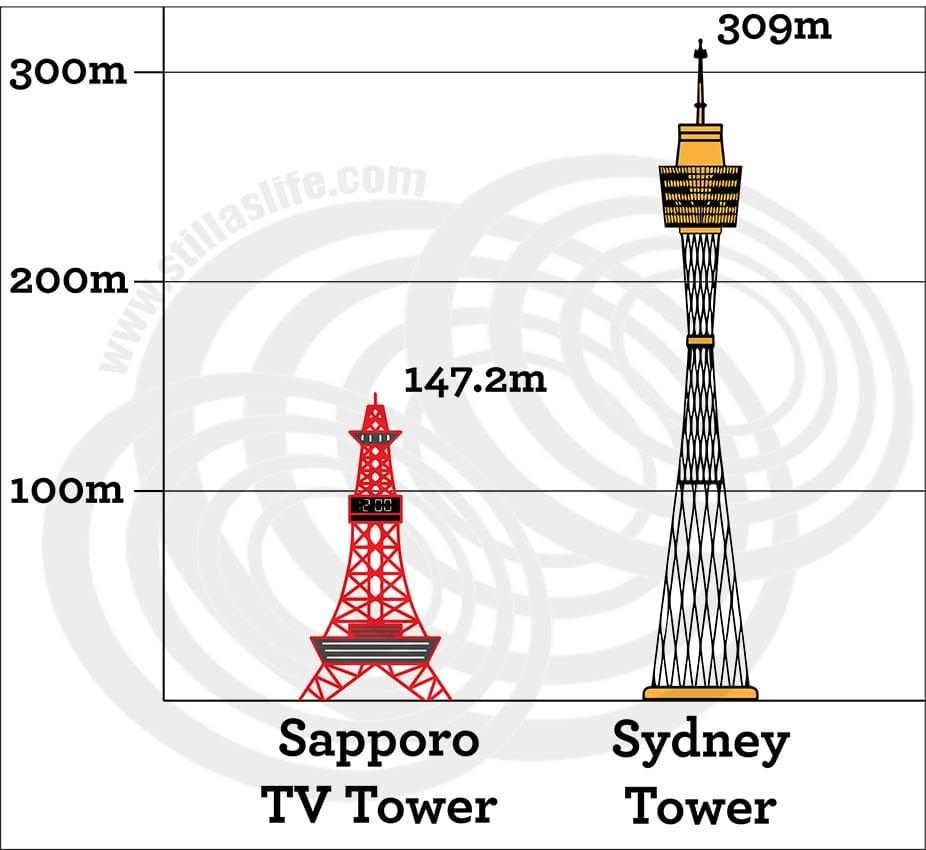 Sapporo TV Tower vs Sydney Tower